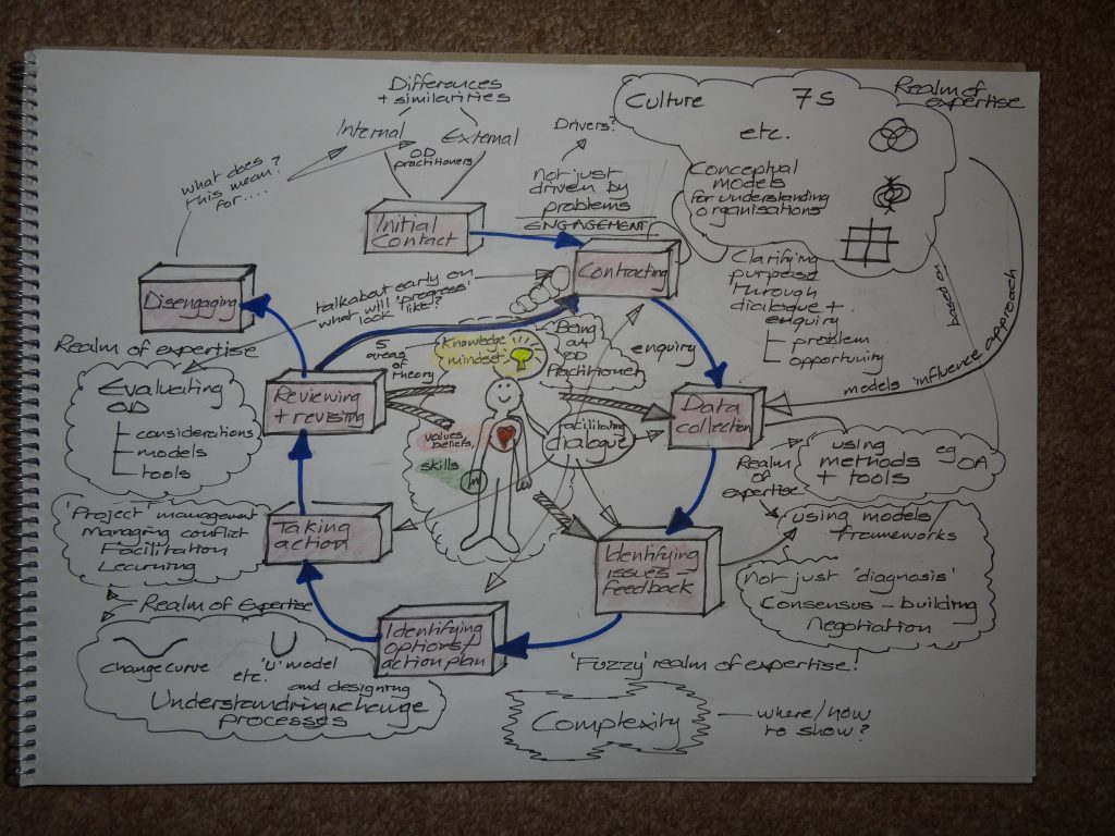 Bruce's 'infographic' of the OD cycle