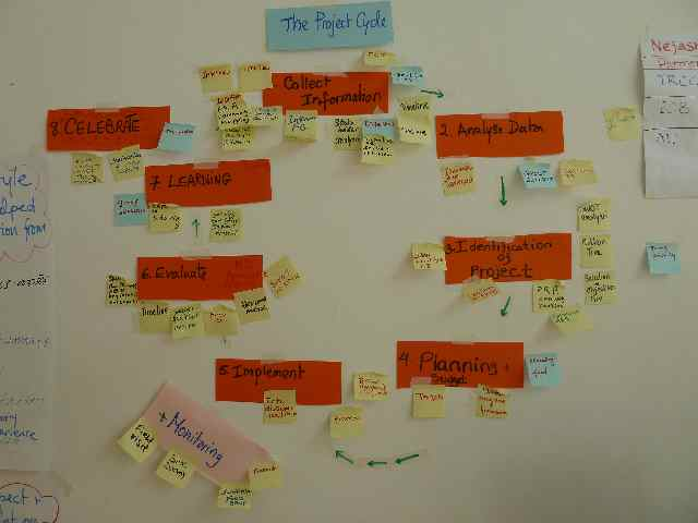 project cycle participatory tools post-it notes on wall exercise